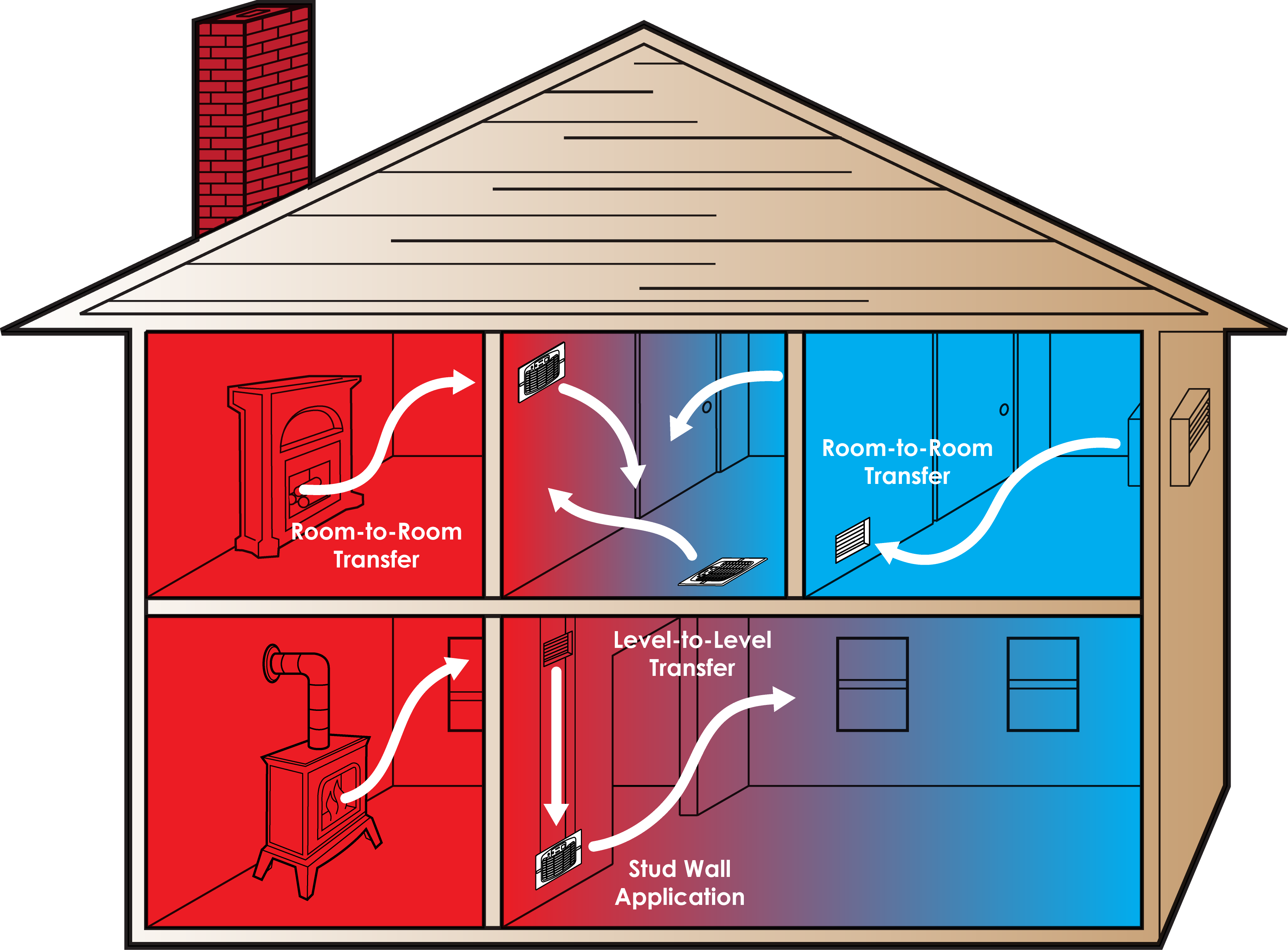 Improve Air Circulation in the home