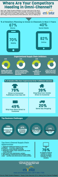 Omni-Channel 2014 Infographic