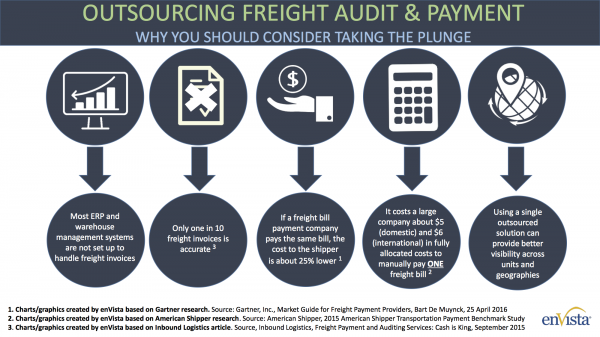 Outsourcing Freight Audit & Payment
