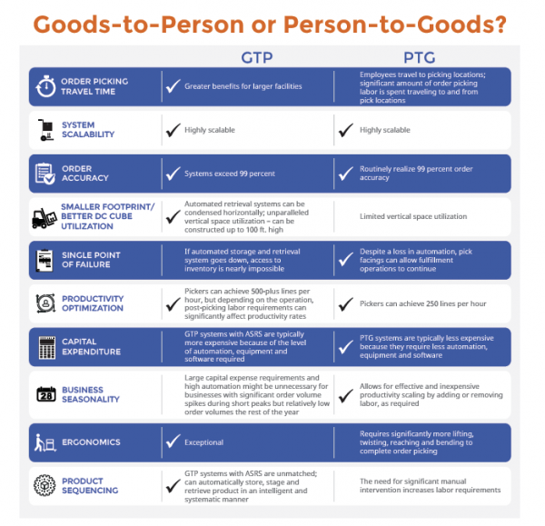 Goods-to-Person or Person-to-Goods?