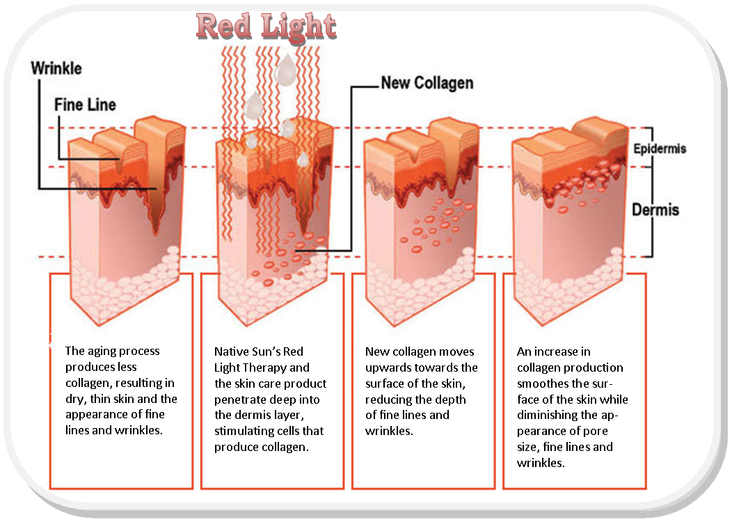 Lovely Health Benefits Of Red Light Therapy Great Ideas
