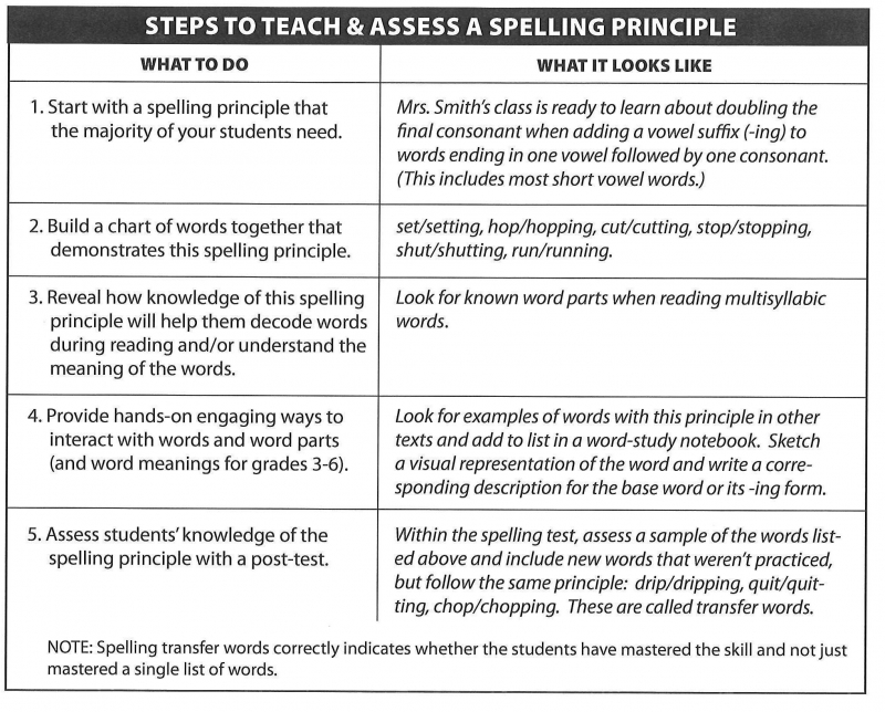 Steps to teach & assess a spelling principle