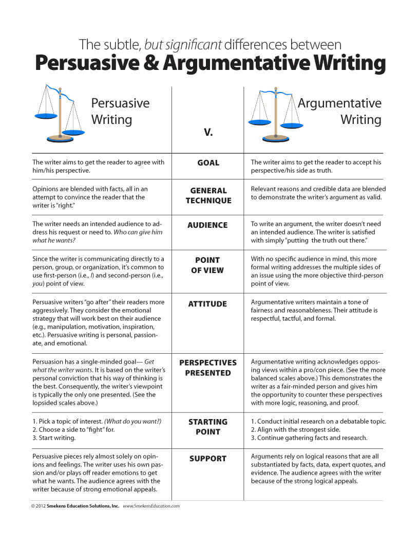 Differences between Persuasive & Argumentative Writing