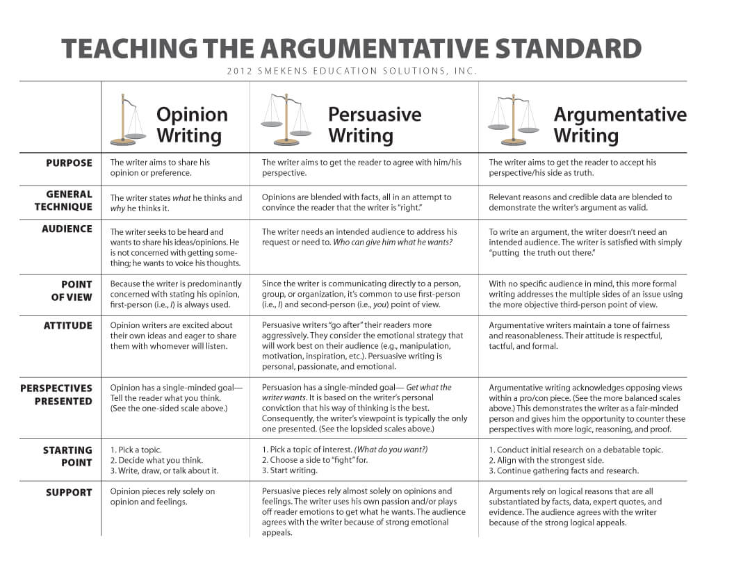 writing essays in the language of argument Writing the persuasive essay: assembling an argument teacher overview skill focus levels of thinking remember understand apply analyze evaluate create.