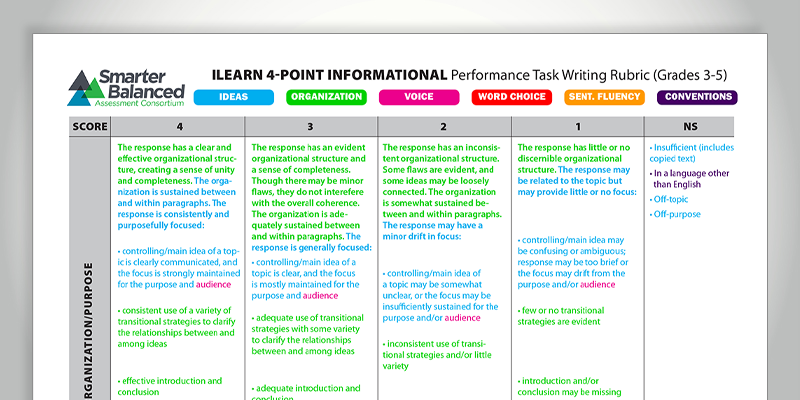 6 1 writing rubric 5 3 1 ideas: this paper is clear and focused it holds the reader's attention relevant details and quotes enrich the central theme the writer is beginning to define the topic, even though development is still basic or general.