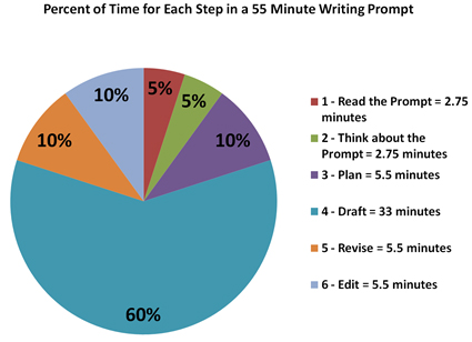 istep writing prompts Istep 2015 will have a different format from previous years  students will also be required to read and cite the text as they respond to a writing prompt about .