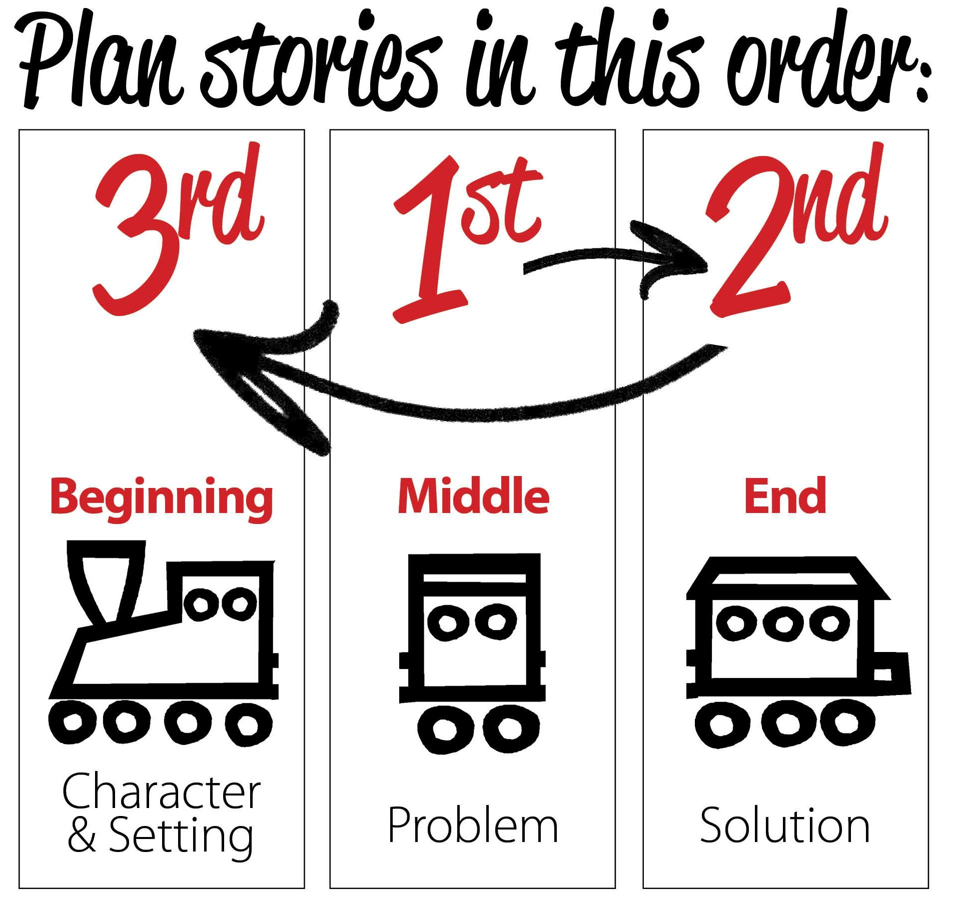 Plan a problem in narrative writing--write the problem and solution first