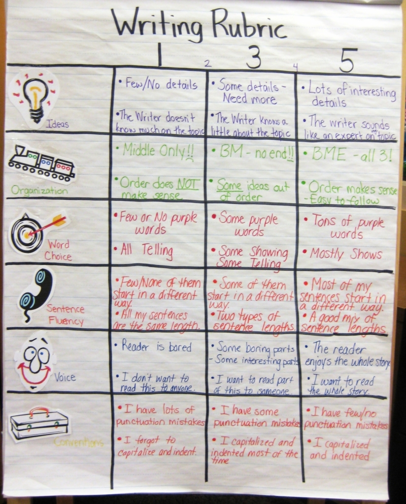 Kid-Friendly Class Writing Rubric