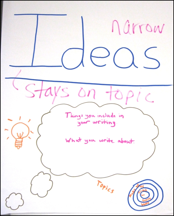 6 Traits of Writing--Kid-Made poster--Trait of Ideas