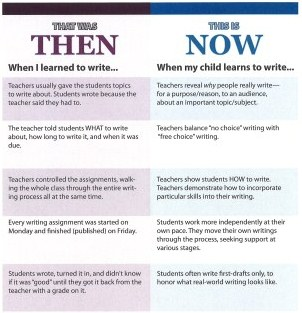 Educate Parents on the Habits of Strong Writers