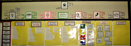 6 Traits of Writing--Smekens Mini-Posters bulletin board
