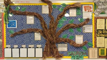 6 Traits of Writing--Tree of Good Writing bulletin board