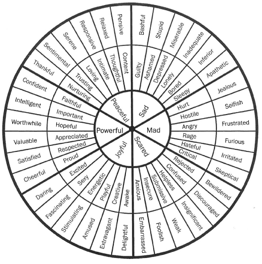 Sweet image within feelings wheel printable