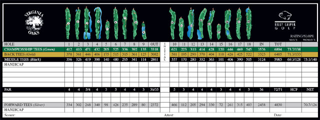 Virginia Oaks Scorecard