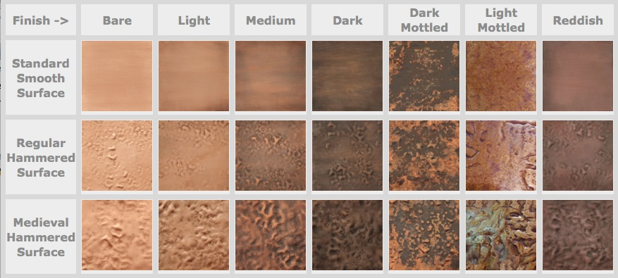Copper Surface Finishes