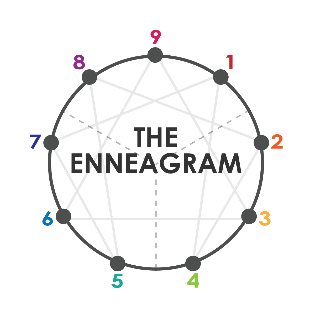 Exploring The Enneagram - Fishers