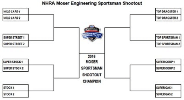 Moser Sportsman Shootout at 3 New Venues | News | Moser Engineering