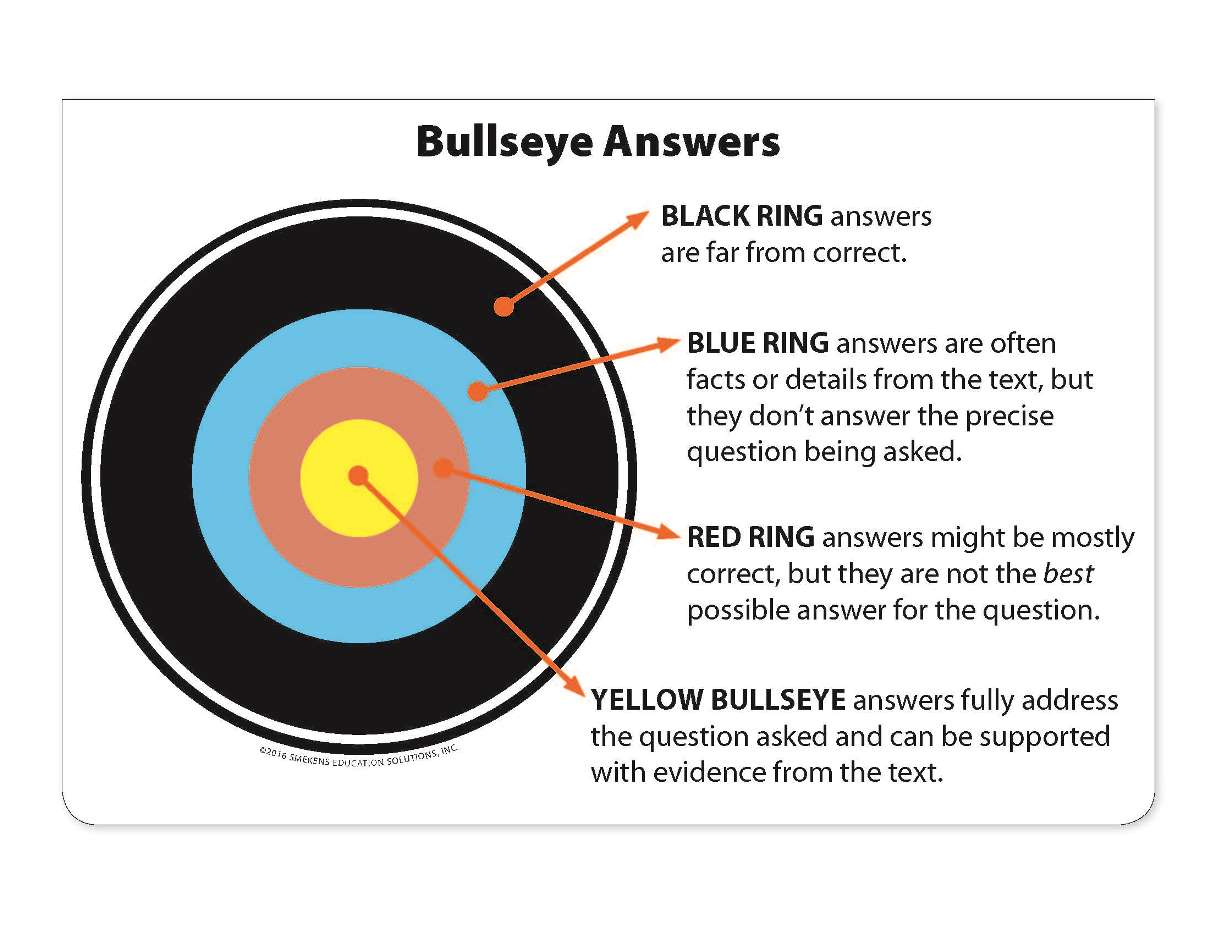 Introduce Bull's-Eye Answers strategy