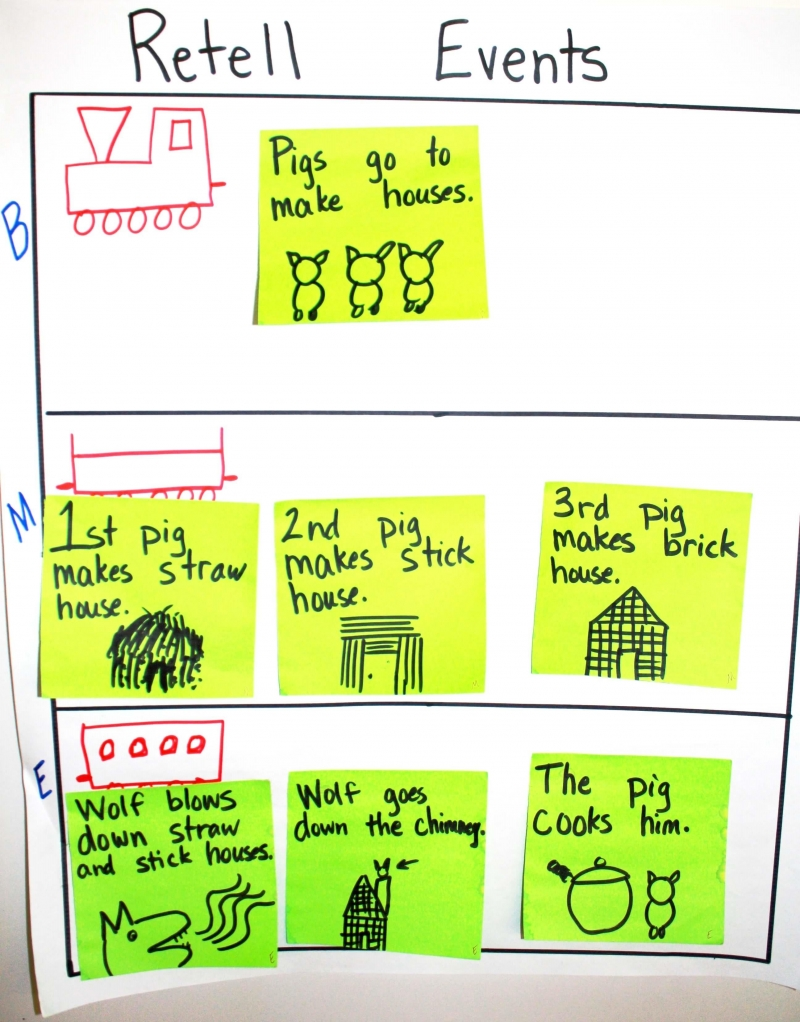 6 Traits Organization Storyboard Whole-Class Example