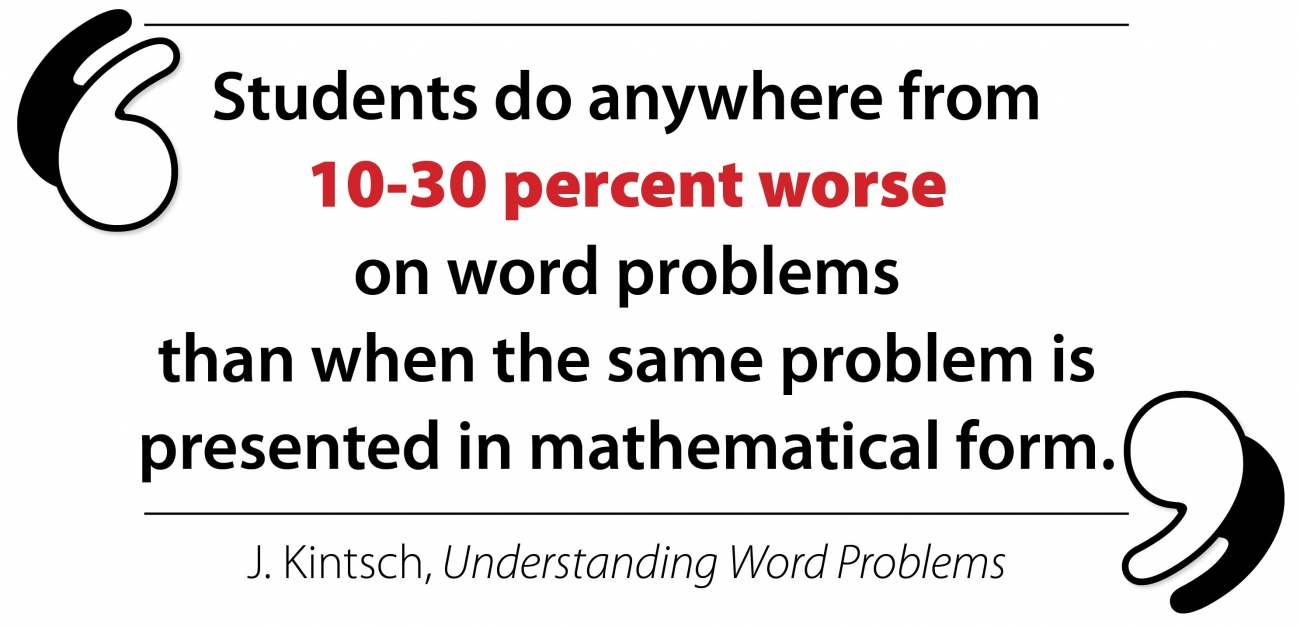 """""""Students do anywhere from 10-30 percent worse on word problems than when the same problem is in mathematical form."""" -J. Kintsch, Understanding Word Problems"""