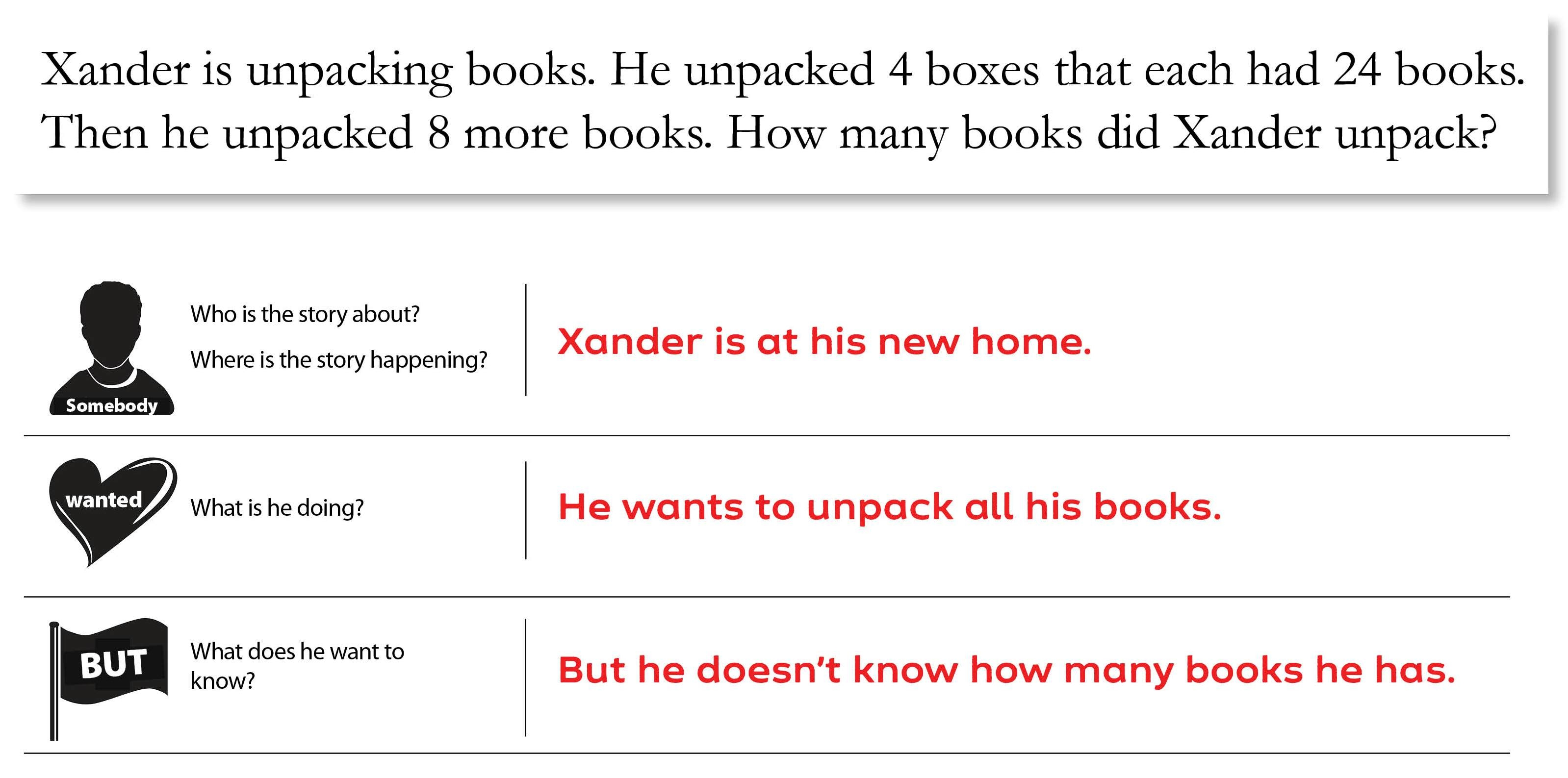 Somebody Wanted But So Then Math Story Problem Example