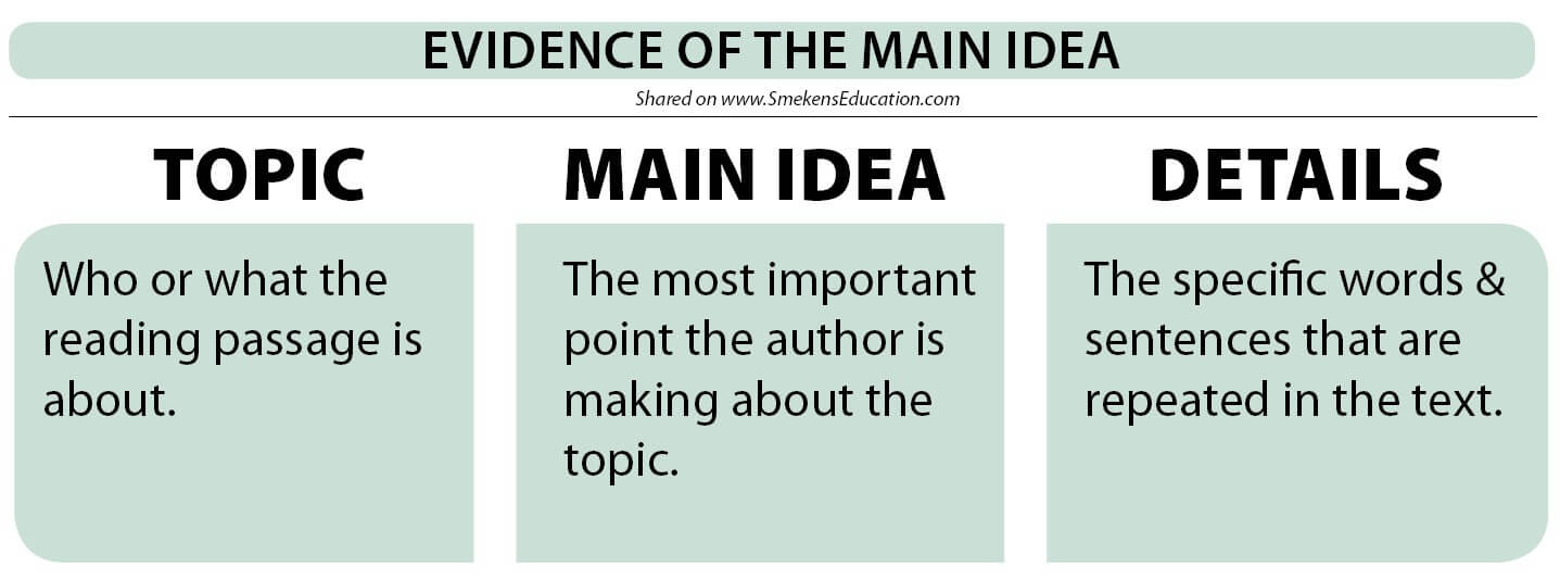 Show students how to show Evidence of the Main Idea