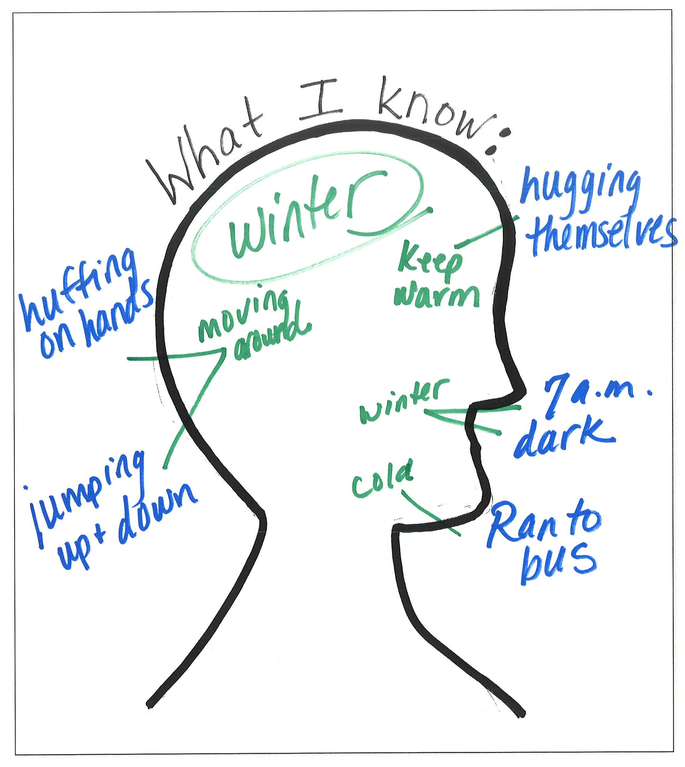 What I Know chart with inference