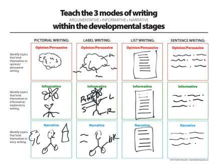 Teach 3 Modes of Writing within developmental stages