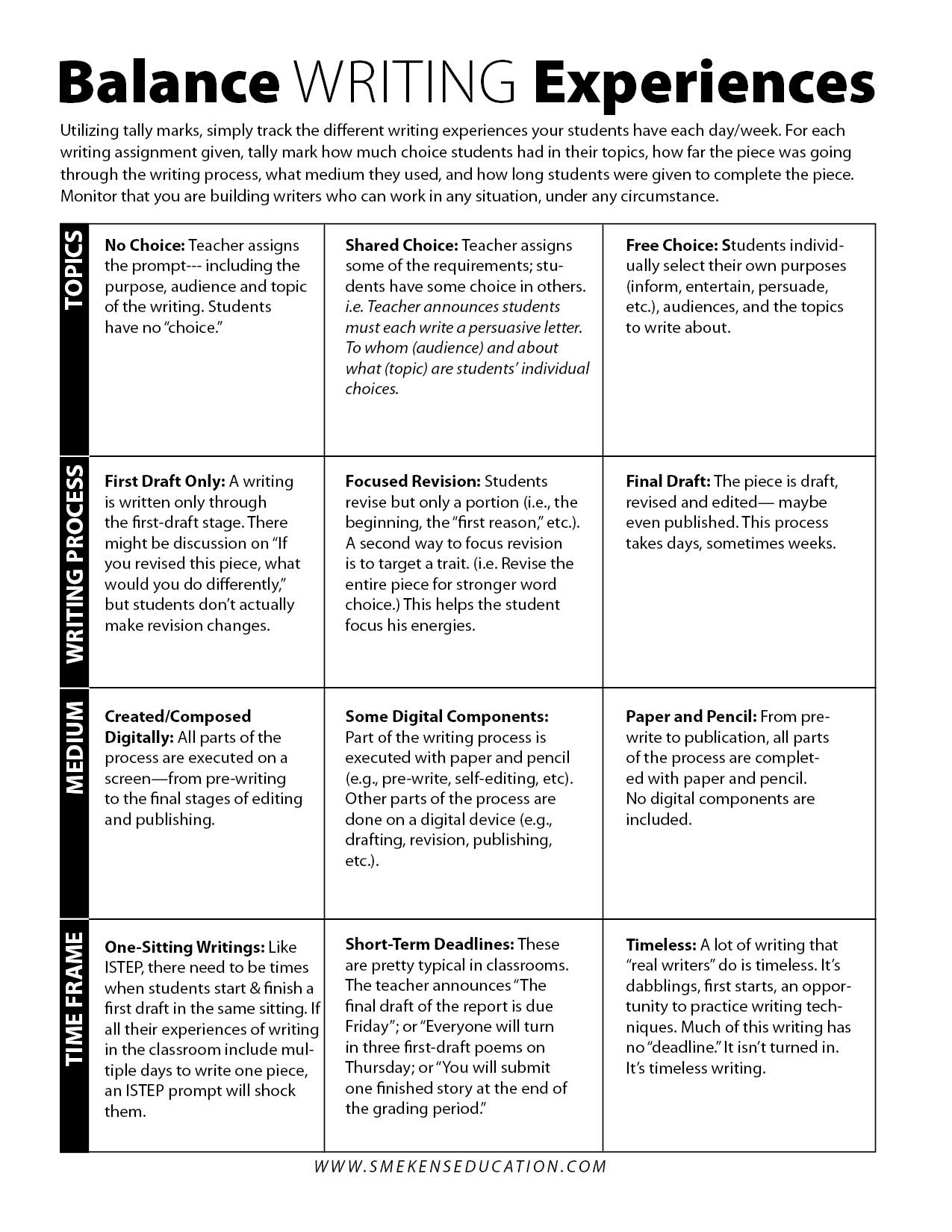 Tracking Student Writing Experiences - Form Explanation