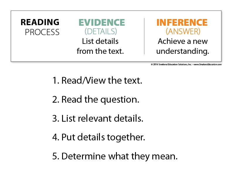 5 Steps to Making an Inference