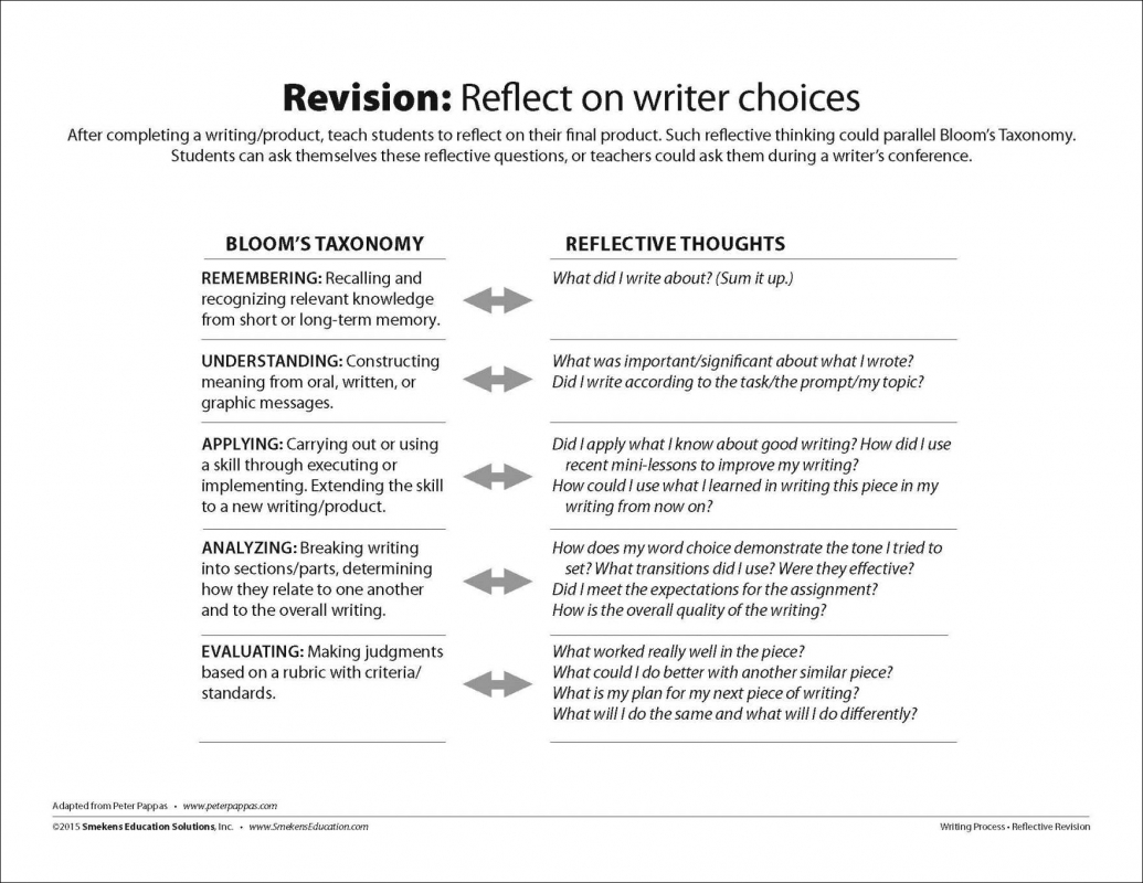 Revision Reflect on writer choices