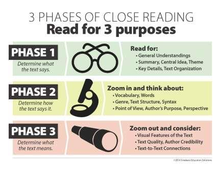 3 Phases of Close Reading