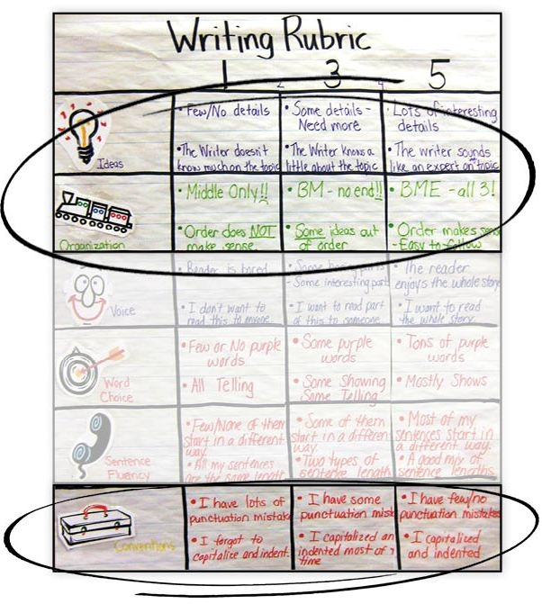 6-Traits Writing Rubric with Focused Traits
