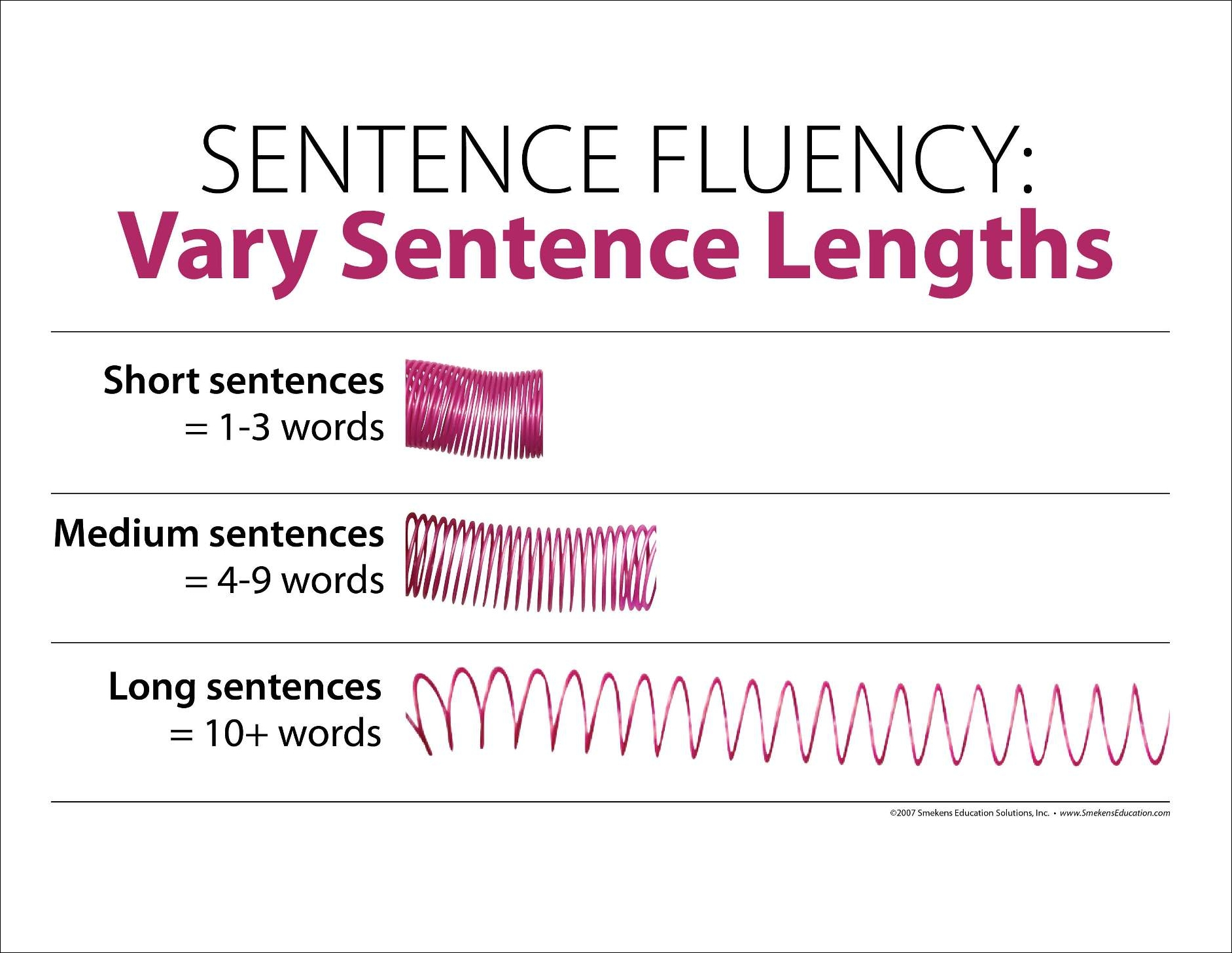 Sentence Fluency Vary Sentence Lengths Slinky Test