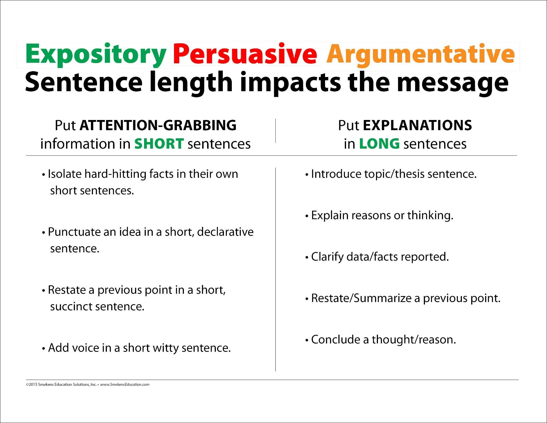 Expository-Persuasive-Argumentative Reasons for Sentence Length