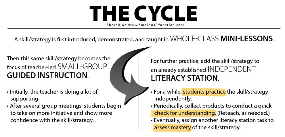 Smekens Education The Cycle in Reading Block