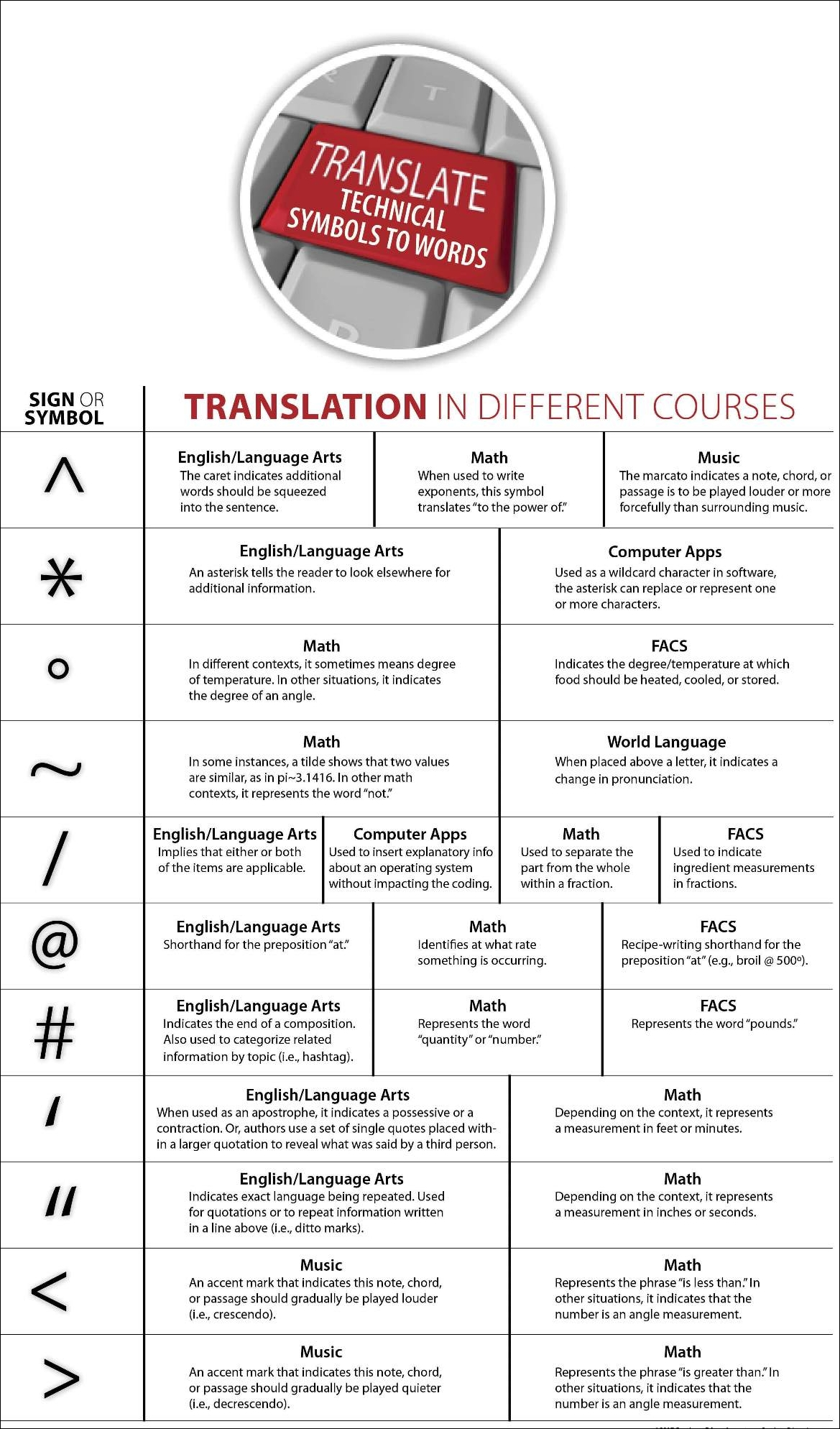 Translate Technical Symbols To Words