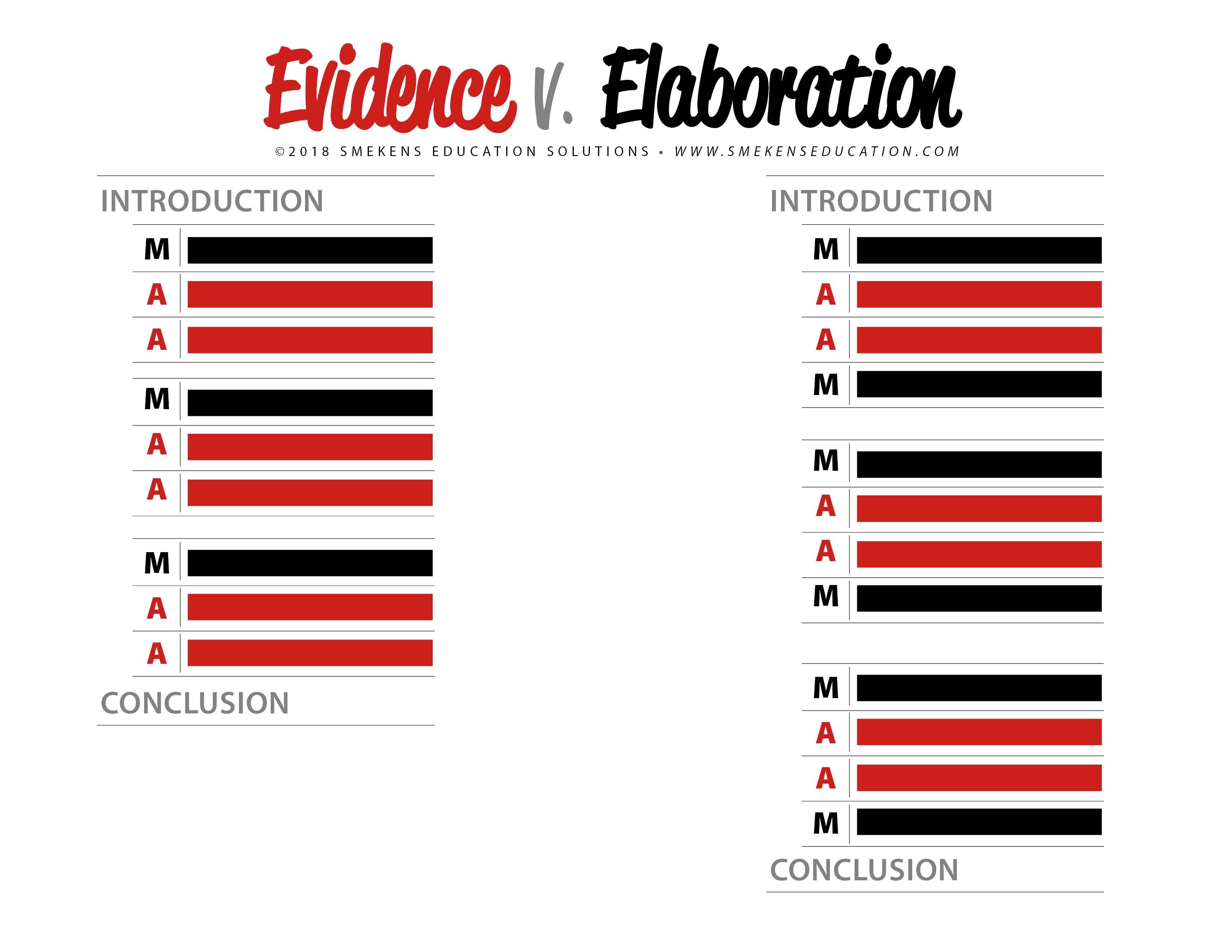 Evidence versus Elaboration in Reading Responses Yes, MA'AM Strategy