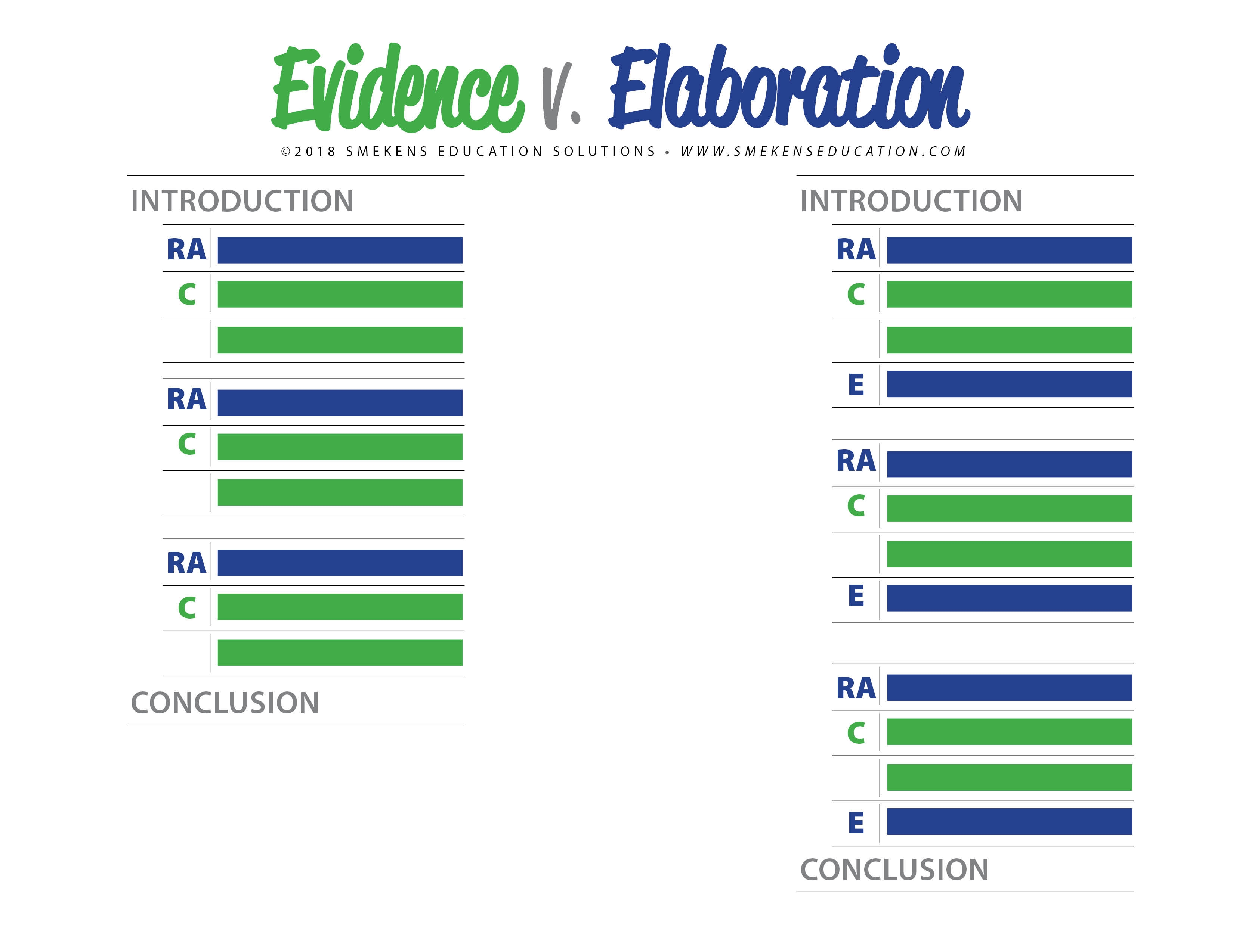 Evidence versus Elaboration in Reading Responses RACE Strategy
