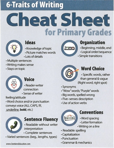 6 Traits of Writing Cheat Sheet for Primary Grades