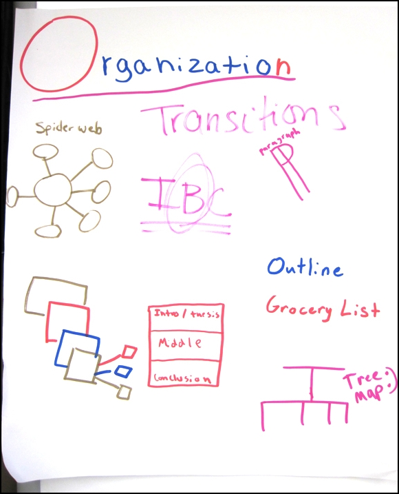 6 Traits of Writing--Kid-Made poster--Trait of Organization