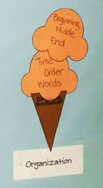 6 Traits of Writing--Ice Cream Cone bulletin board--Trait of Organization