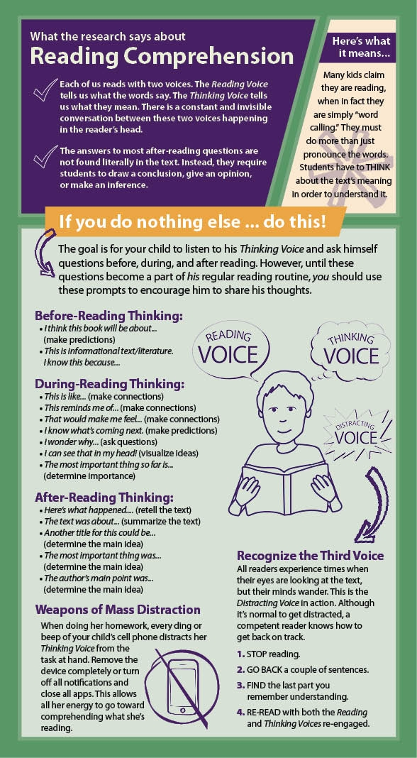 Reading Comprehension Parent Card by Smekens Education--English version