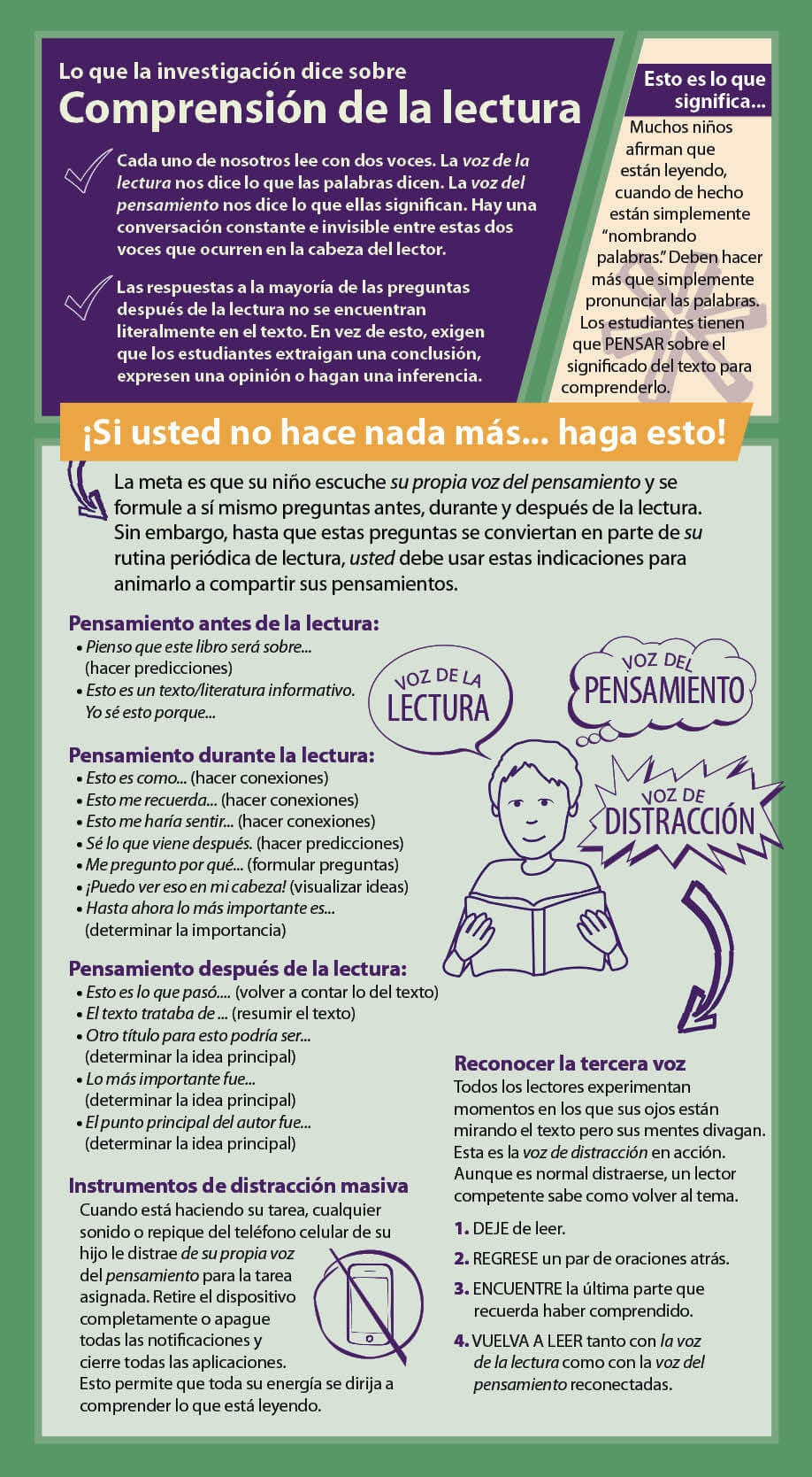 Reading Comprehension Parent Card by Smekens Education--Spanish version