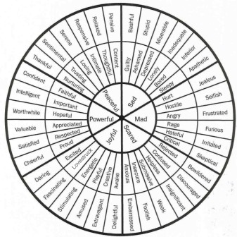 Wheel of Voice