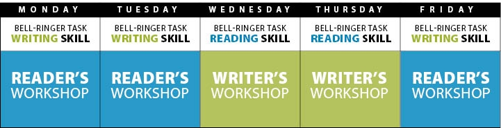 Juggling Reader & Writer Workshops in 50 Minutes
